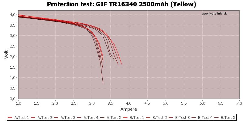 GIF%20TR16340%202500mAh%20(Yellow)-TripCurrent