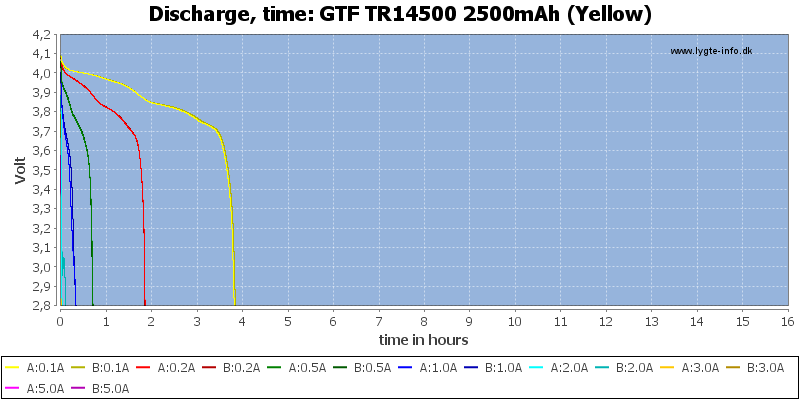 GTF%20TR14500%202500mAh%20(Yellow)-CapacityTimeHours