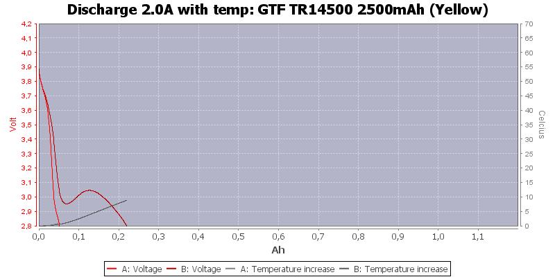 GTF%20TR14500%202500mAh%20(Yellow)-Temp-2.0