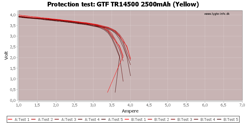 GTF%20TR14500%202500mAh%20(Yellow)-TripCurrent