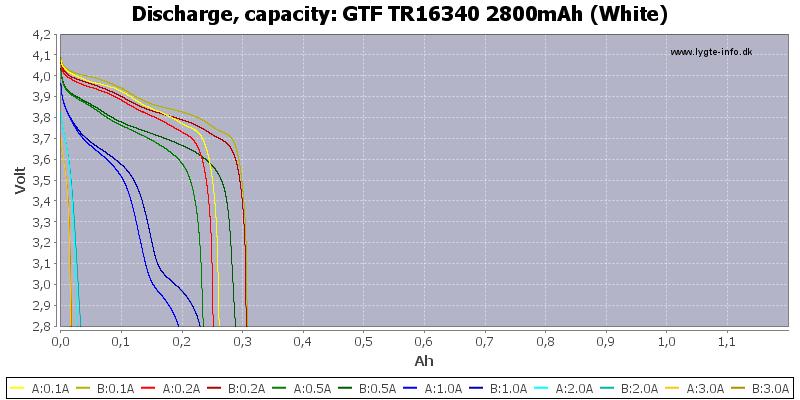 GTF%20TR16340%202800mAh%20(White)-Capacity