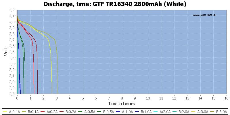 GTF%20TR16340%202800mAh%20(White)-CapacityTimeHours