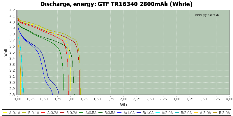 GTF%20TR16340%202800mAh%20(White)-Energy