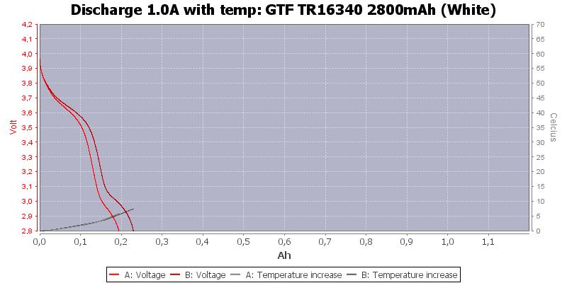GTF%20TR16340%202800mAh%20(White)-Temp-1.0