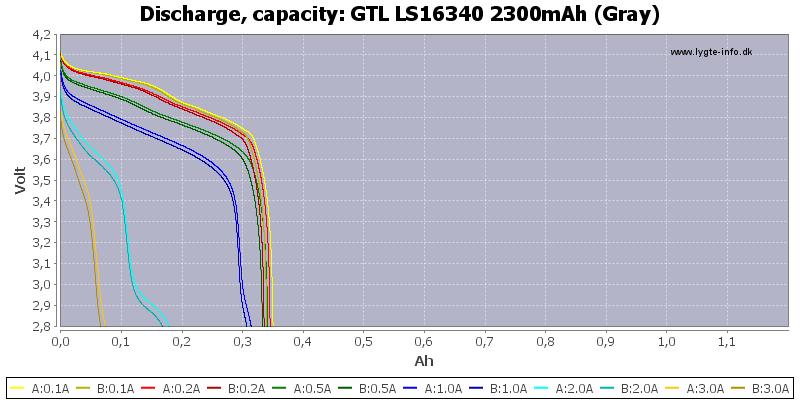 GTL%20LS16340%202300mAh%20(Gray)-Capacity