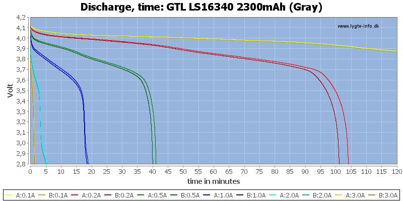 GTL%20LS16340%202300mAh%20(Gray)-CapacityTime