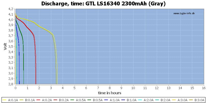 GTL%20LS16340%202300mAh%20(Gray)-CapacityTimeHours