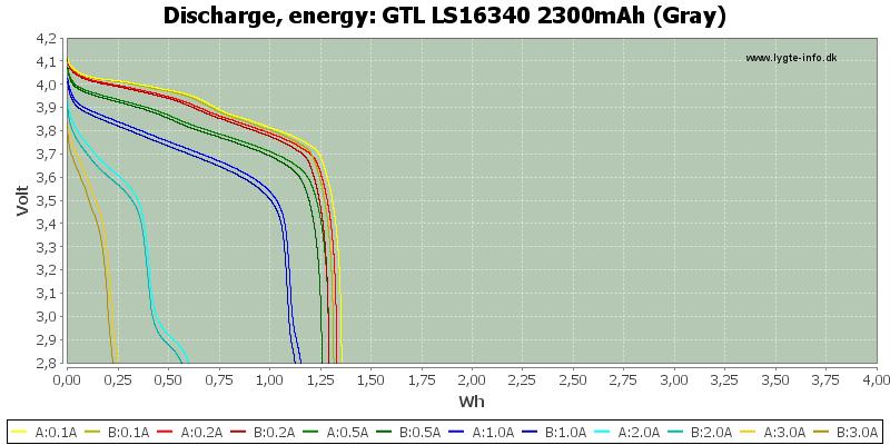 GTL%20LS16340%202300mAh%20(Gray)-Energy