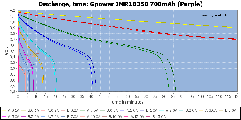 Gpower%20IMR18350%20700mAh%20(Purple)-CapacityTime
