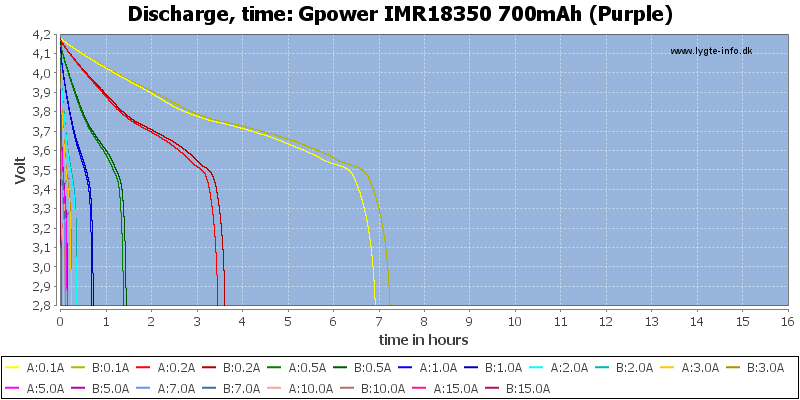 Gpower%20IMR18350%20700mAh%20(Purple)-CapacityTimeHours