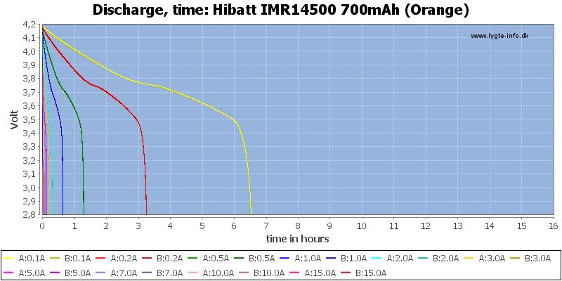 Hibatt%20IMR14500%20700mAh%20(Orange)-CapacityTimeHours