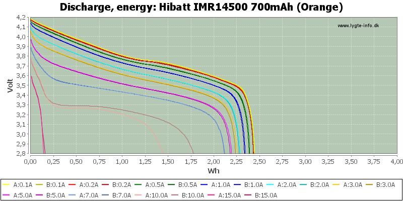 Hibatt%20IMR14500%20700mAh%20(Orange)-Energy