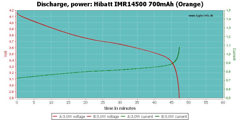 Hibatt%20IMR14500%20700mAh%20(Orange)-PowerLoadTime