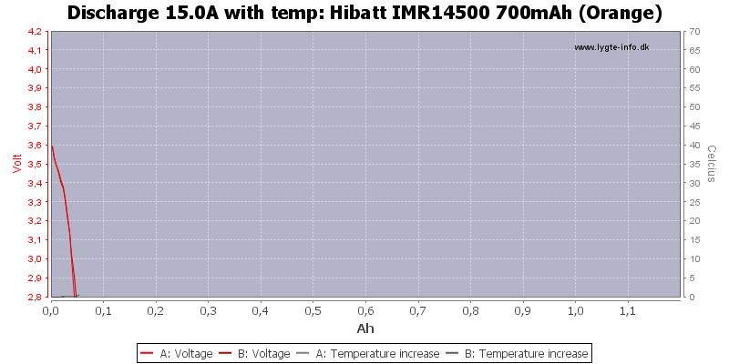 Hibatt%20IMR14500%20700mAh%20(Orange)-Temp-15.0