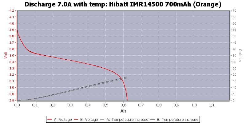 Hibatt%20IMR14500%20700mAh%20(Orange)-Temp-7.0