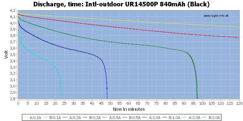 Intl-outdoor%20UR14500P%20840mAh%20(Black)-CapacityTime
