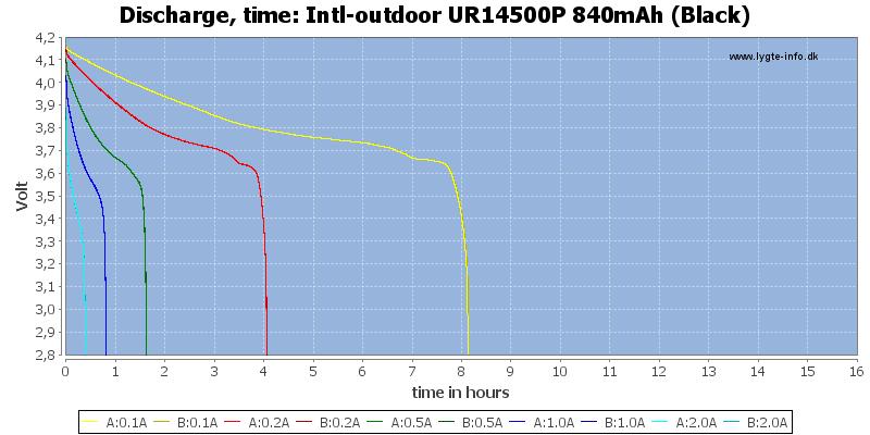 Intl-outdoor%20UR14500P%20840mAh%20(Black)-CapacityTimeHours