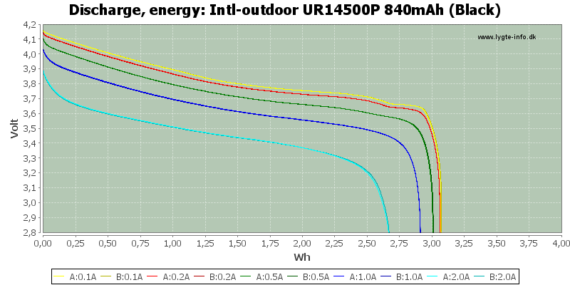 Intl-outdoor%20UR14500P%20840mAh%20(Black)-Energy