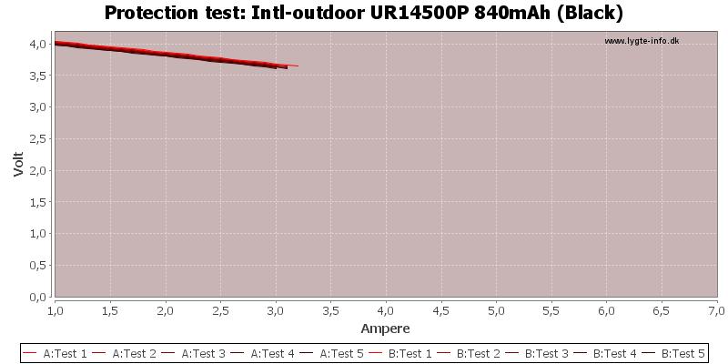 Intl-outdoor%20UR14500P%20840mAh%20(Black)-TripCurrent