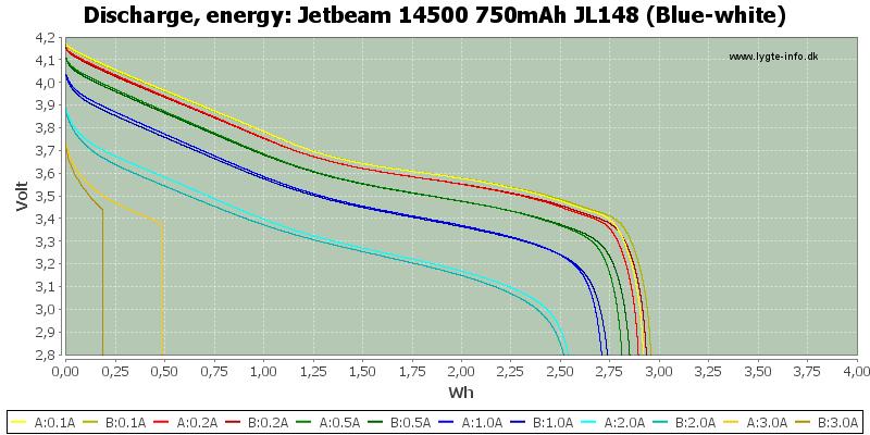 Jetbeam%2014500%20750mAh%20JL148%20(Blue-white)-Energy