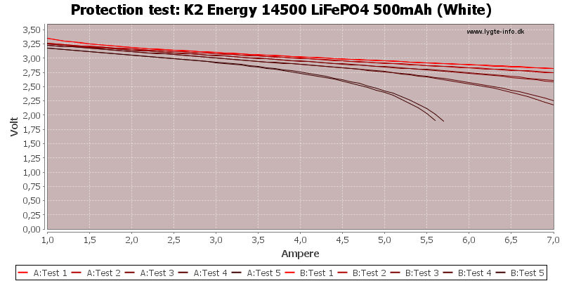 K2%20Energy%2014500%20LiFePO4%20500mAh%20(White)-TripCurrent