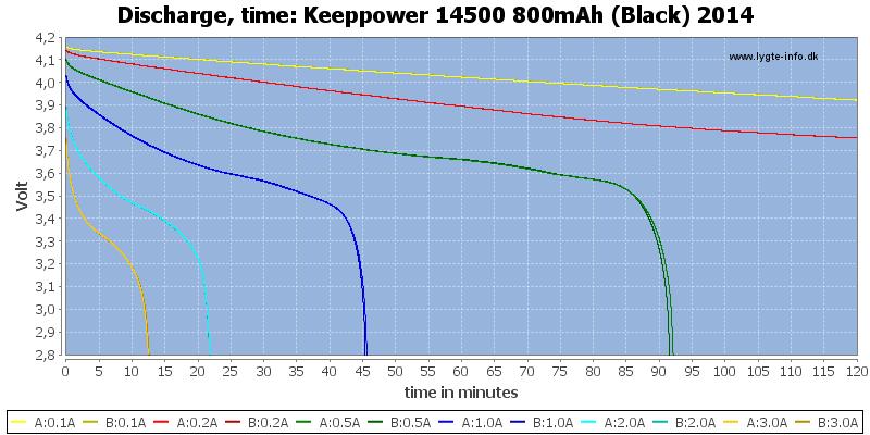 Keeppower%2014500%20800mAh%20(Black)%202014-CapacityTime