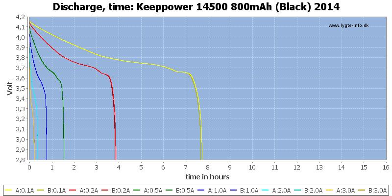 Keeppower%2014500%20800mAh%20(Black)%202014-CapacityTimeHours