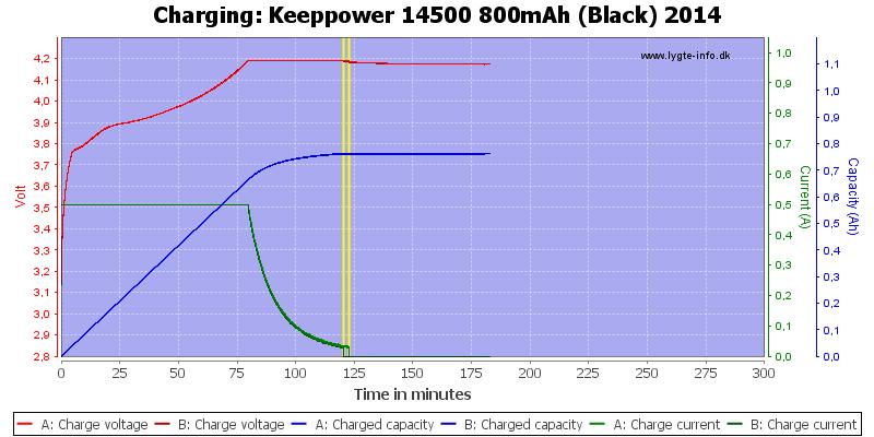 Keeppower%2014500%20800mAh%20(Black)%202014-Charge