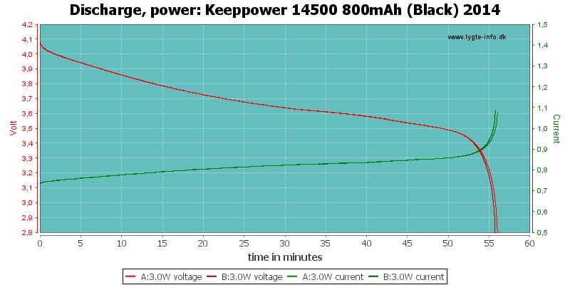 Keeppower%2014500%20800mAh%20(Black)%202014-PowerLoadTime