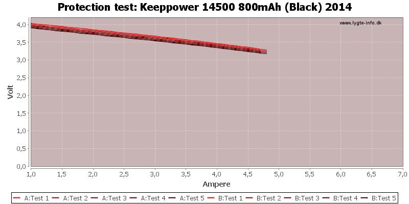 Keeppower%2014500%20800mAh%20(Black)%202014-TripCurrent