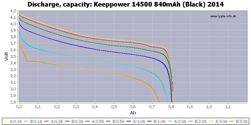 Keeppower%2014500%20840mAh%20(Black)%202014-Capacity