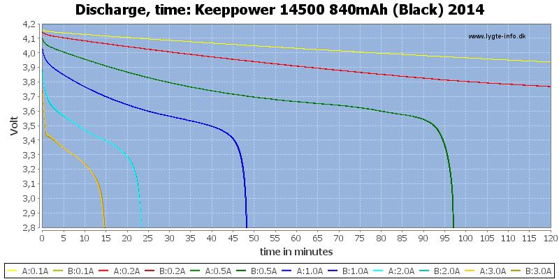 Keeppower%2014500%20840mAh%20(Black)%202014-CapacityTime