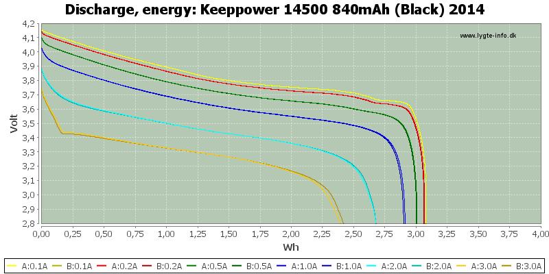 Keeppower%2014500%20840mAh%20(Black)%202014-Energy