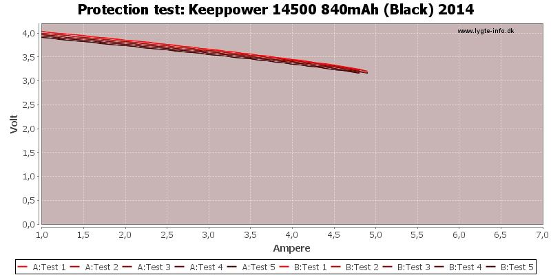 Keeppower%2014500%20840mAh%20(Black)%202014-TripCurrent