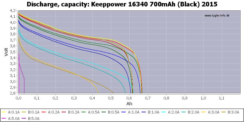 Keeppower%2016340%20700mAh%20(Black)%202015-Capacity