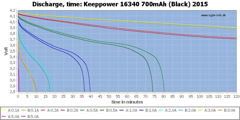 Keeppower%2016340%20700mAh%20(Black)%202015-CapacityTime