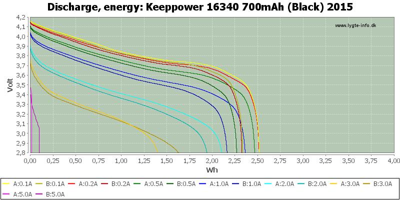 Keeppower%2016340%20700mAh%20(Black)%202015-Energy