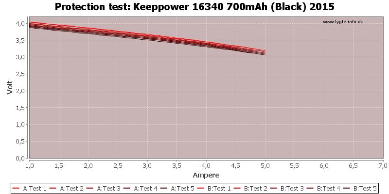 Keeppower%2016340%20700mAh%20(Black)%202015-TripCurrent