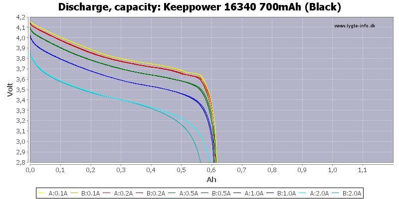 Keeppower%2016340%20700mAh%20(Black)-Capacity