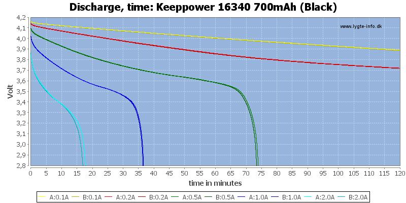 Keeppower%2016340%20700mAh%20(Black)-CapacityTime