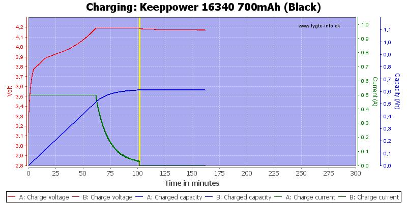 Keeppower%2016340%20700mAh%20(Black)-Charge