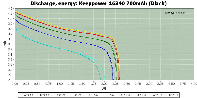 Keeppower%2016340%20700mAh%20(Black)-Energy
