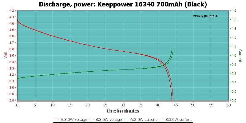Keeppower%2016340%20700mAh%20(Black)-PowerLoadTime