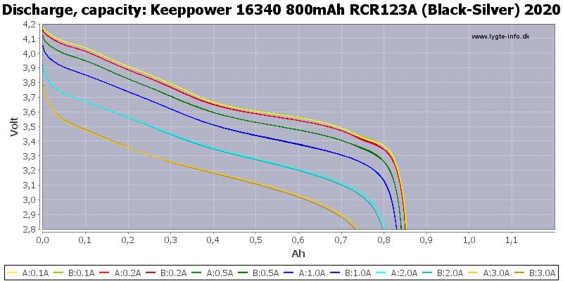 Keeppower%2016340%20800mAh%20RCR123A%20(Black-Silver)%202020-Capacity.png