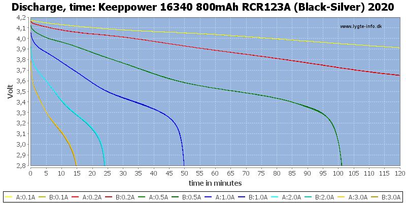 Keeppower%2016340%20800mAh%20RCR123A%20(Black-Silver)%202020-CapacityTime.png