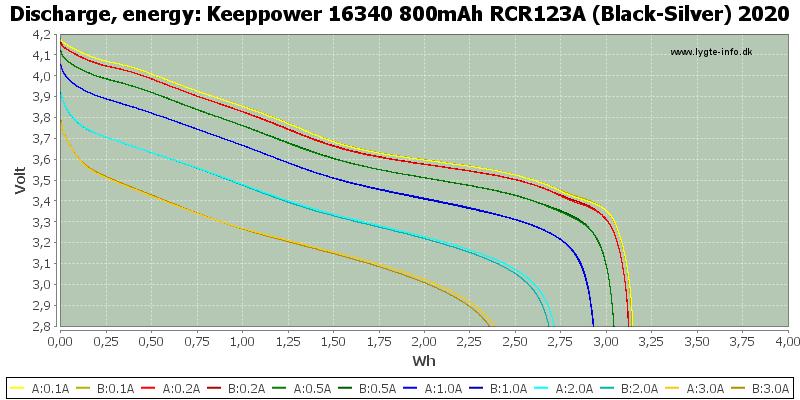 Keeppower%2016340%20800mAh%20RCR123A%20(Black-Silver)%202020-Energy.png