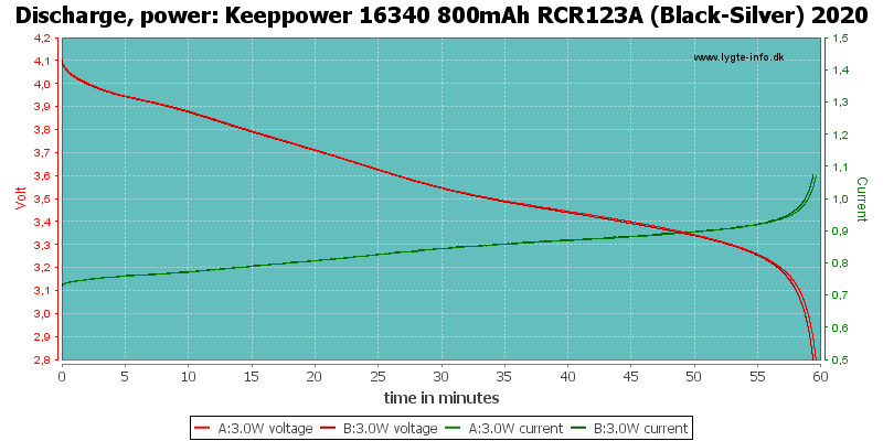Keeppower%2016340%20800mAh%20RCR123A%20(Black-Silver)%202020-PowerLoadTime.png
