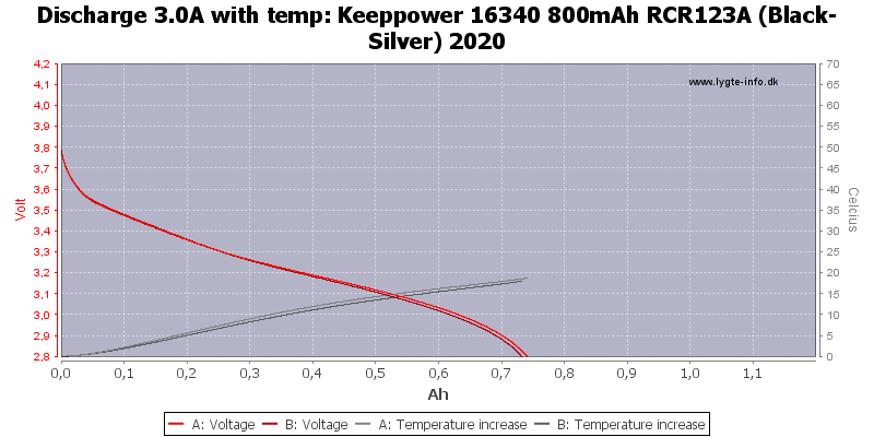 Keeppower%2016340%20800mAh%20RCR123A%20(Black-Silver)%202020-Temp-3.0.png
