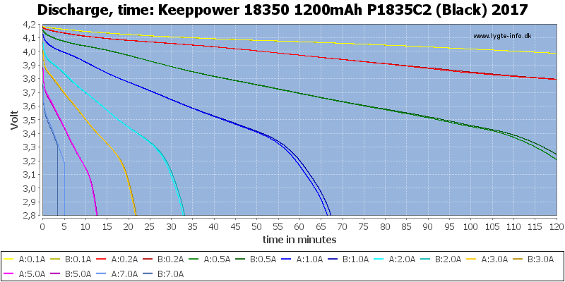 Keeppower%2018350%201200mAh%20P1835C2%20(Black)%202017-CapacityTime