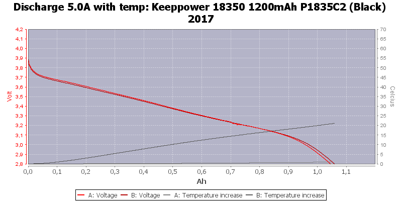 Keeppower%2018350%201200mAh%20P1835C2%20(Black)%202017-Temp-5.0